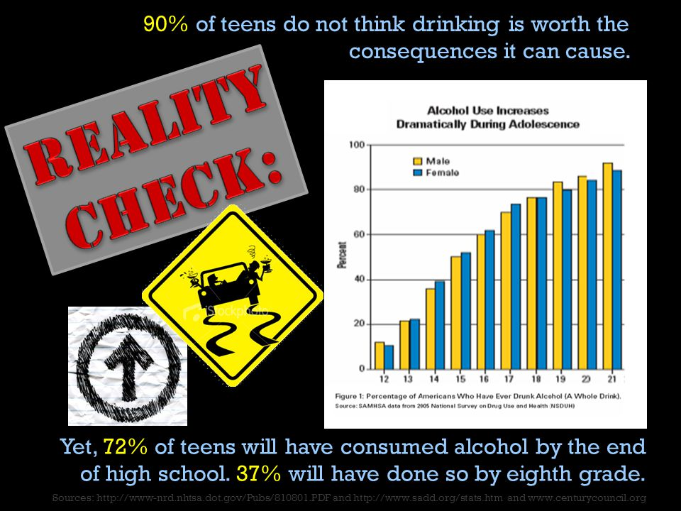 Yet, 72% of teens will have consumed alcohol by the end of high school.