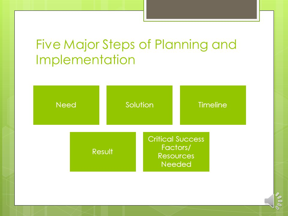 Creating the Plan Five Strategic Goals G1: Increase student achievement G2: Increase management efficiency G3: Improve public support and confidence G4: Create a positive district culture G5: Provide facilities to standard program