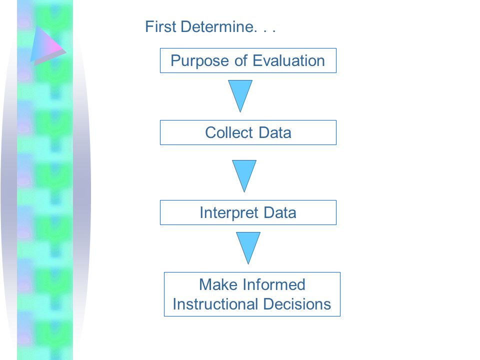 Interpret Data Purpose of Evaluation Collect Data Make Informed Instructional Decisions First Determine...