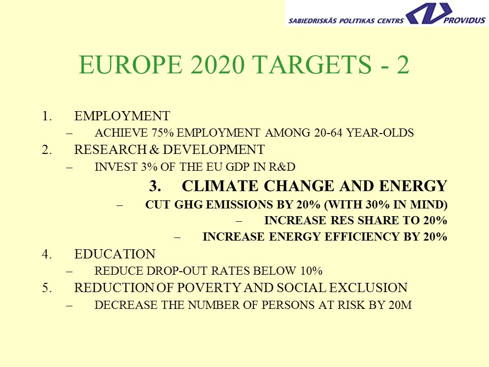 EUROPE 2020 TARGETS EMPLOYMENT –ACHIEVE 75% EMPLOYMENT AMONG YEAR-OLDS 2.RESEARCH & DEVELOPMENT –INVEST 3% OF THE EU GDP IN R&D 3.CLIMATE CHANGE AND ENERGY –CUT GHG EMISSIONS BY 20% (WITH 30% IN MIND) –INCREASE RES SHARE TO 20% –INCREASE ENERGY EFFICIENCY BY 20% 4.EDUCATION –REDUCE DROP-OUT RATES BELOW 10% 5.REDUCTION OF POVERTY AND SOCIAL EXCLUSION –DECREASE THE NUMBER OF PERSONS AT RISK BY 20M