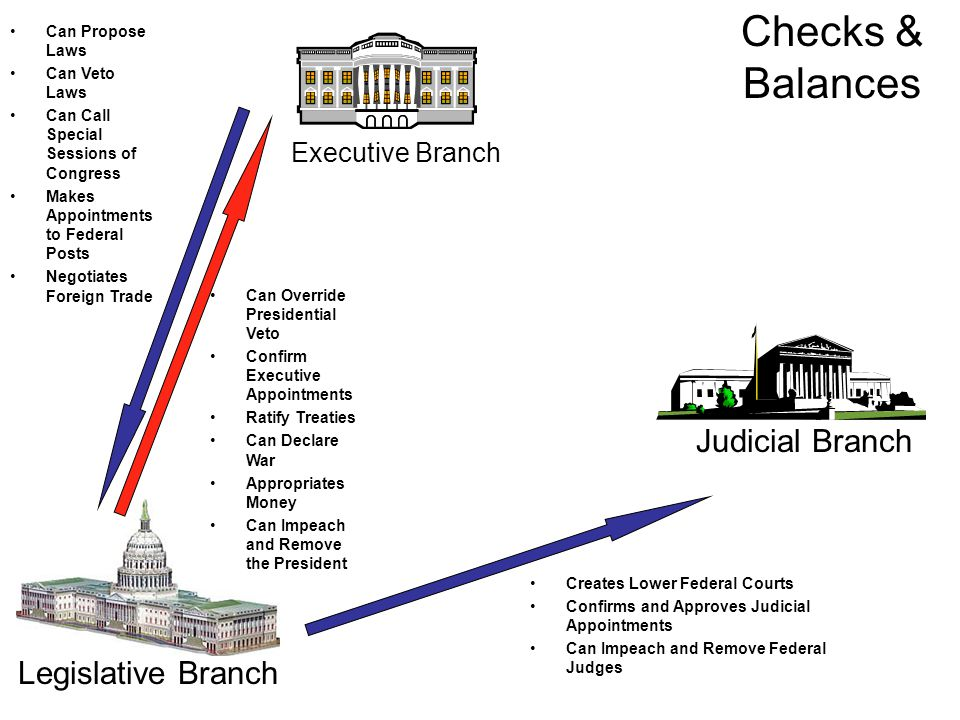 Executive Branch Judicial Branch Legislative Branch Can Propose Laws Can Veto Laws Can Call Special Sessions of Congress Makes Appointments to Federal Posts Negotiates Foreign Trade Can Override Presidential Veto Confirm Executive Appointments Ratify Treaties Can Declare War Appropriates Money Can Impeach and Remove the President Creates Lower Federal Courts Confirms and Approves Judicial Appointments Can Impeach and Remove Federal Judges Checks & Balances