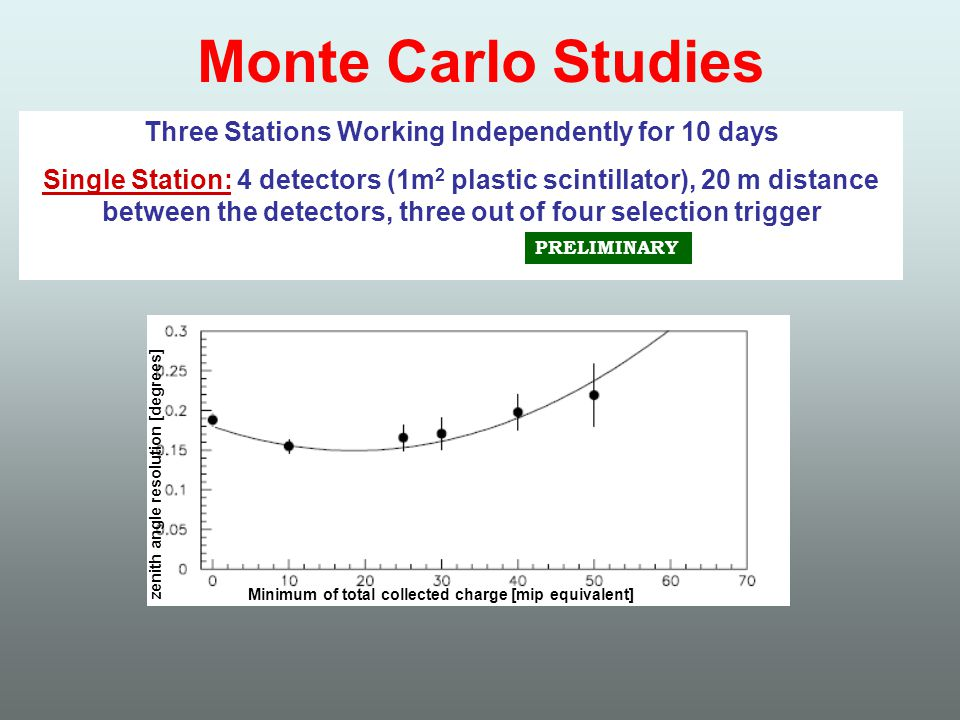 Monte Carlo Studies Reconstruction efficiencyResolution (degrees) Three Stations Working Independently for 10 days Single Station: 4 detectors (1m 2 plastic scintillator), 20 m distance between the detectors, three out of four selection trigger PRELIMINARY Minimum of total collected charge [mip equivalent] zenith angle resolution [degrees]