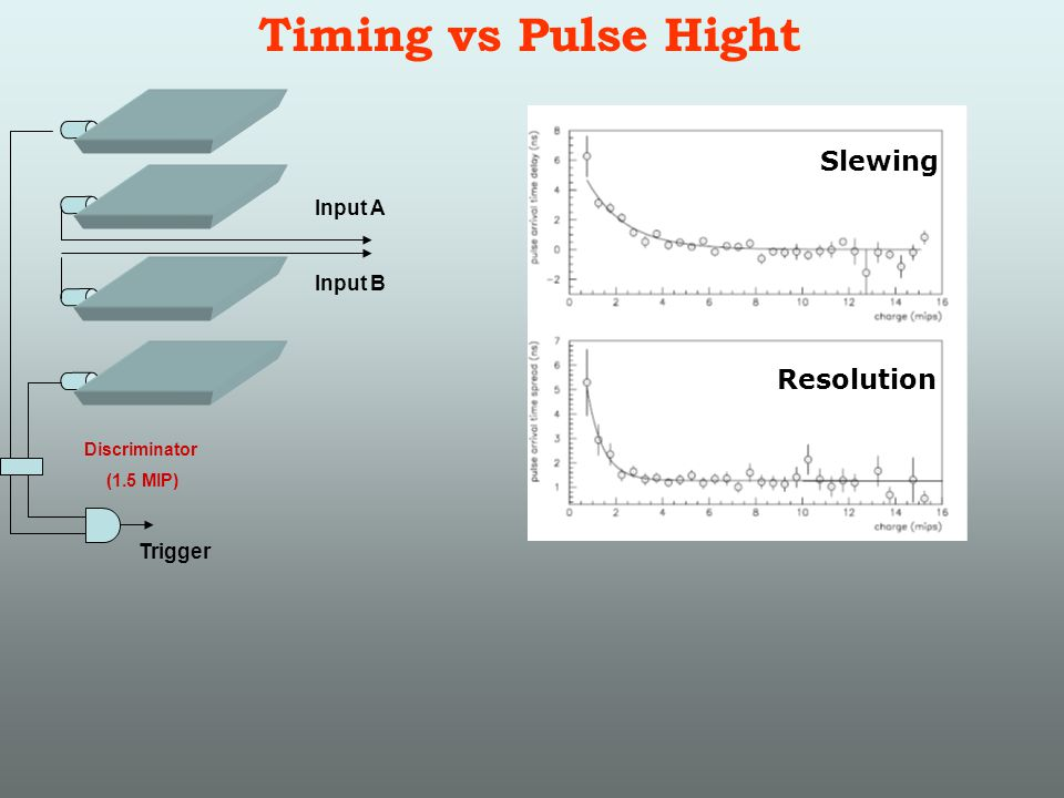 Timing vs Pulse Hight Input A Input B Discriminator (1.5 MIP) Trigger Slewing Resolution