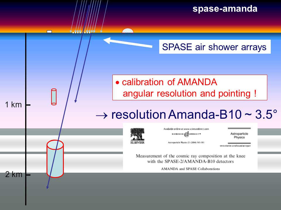 1 km 2 km SPASE air shower arrays  calibration of AMANDA angular resolution and pointing .