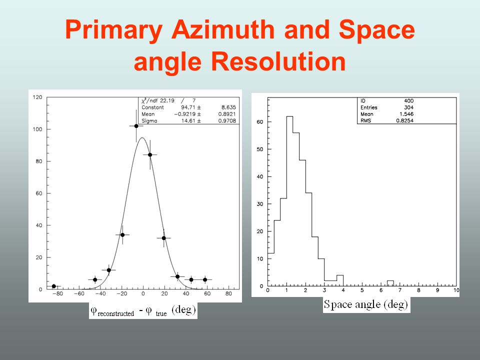 Primary Azimuth and Space angle Resolution