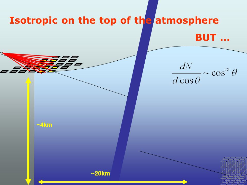 ~4km ~20km Isotropic on the top of the atmosphere BUT …