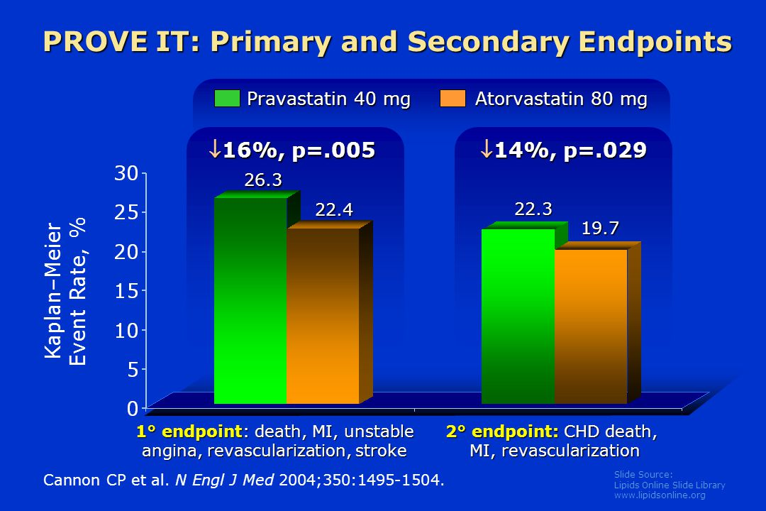 Slide Source: Lipids Online Slide Library   Pravastatin 40 mg Atorvastatin 80 mg PROVE IT: Primary and Secondary Endpoints Kaplan–Meier Event Rate, % Cannon CP et al.
