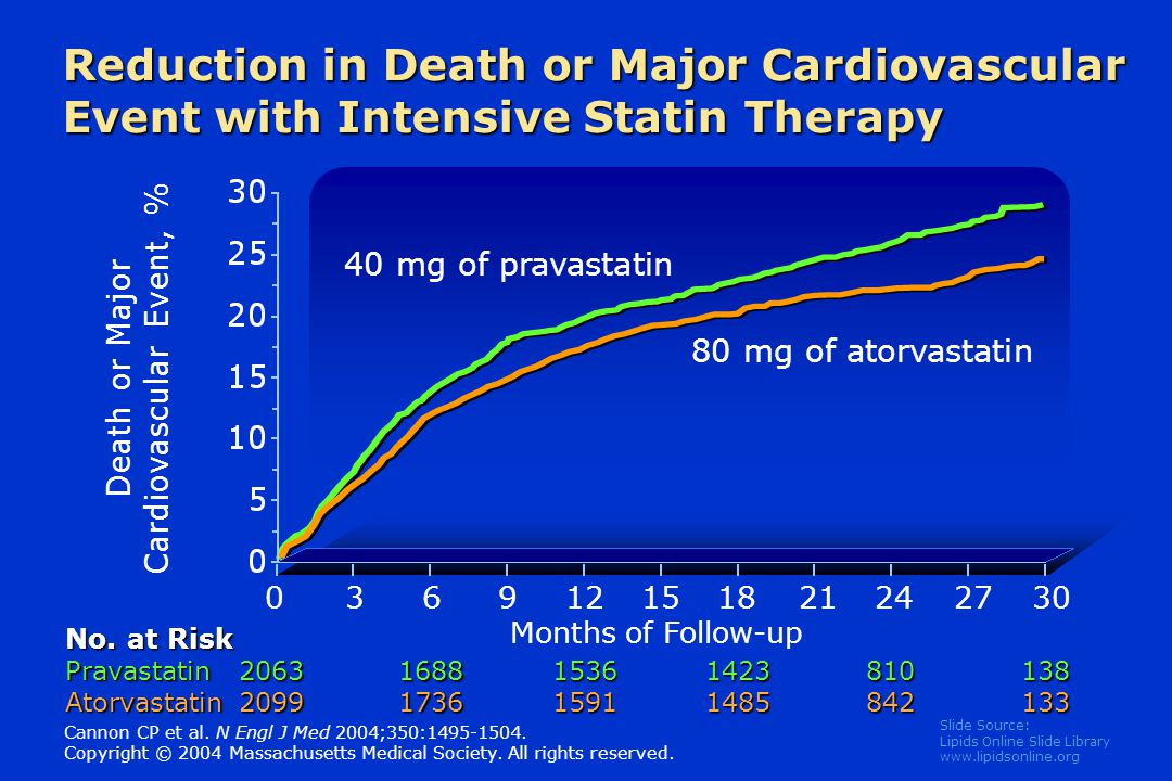 Slide Source: Lipids Online Slide Library   Reduction in Death or Major Cardiovascular Event with Intensive Statin Therapy Death or Major Cardiovascular Event, % No.
