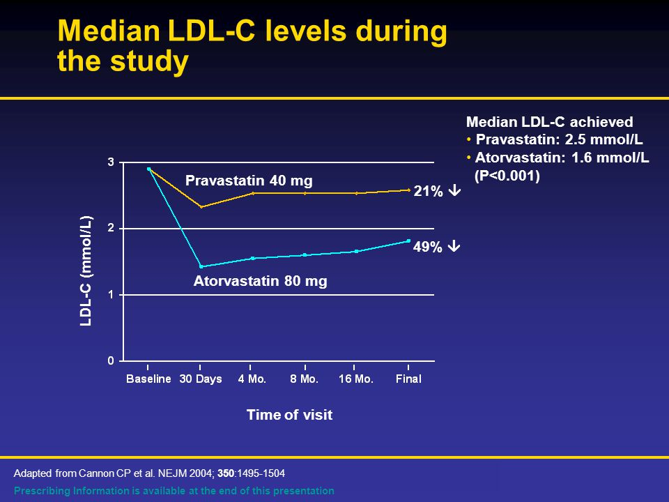 Prescribing Information is available at the end of this presentation Median LDL-C levels during the study Pravastatin 40 mg Atorvastatin 80 mg 49%  21%  Median LDL-C achieved Pravastatin: 2.5 mmol/L Atorvastatin: 1.6 mmol/L (P<0.001) LDL-C (mmol/L) Time of visit Adapted from Cannon CP et al.