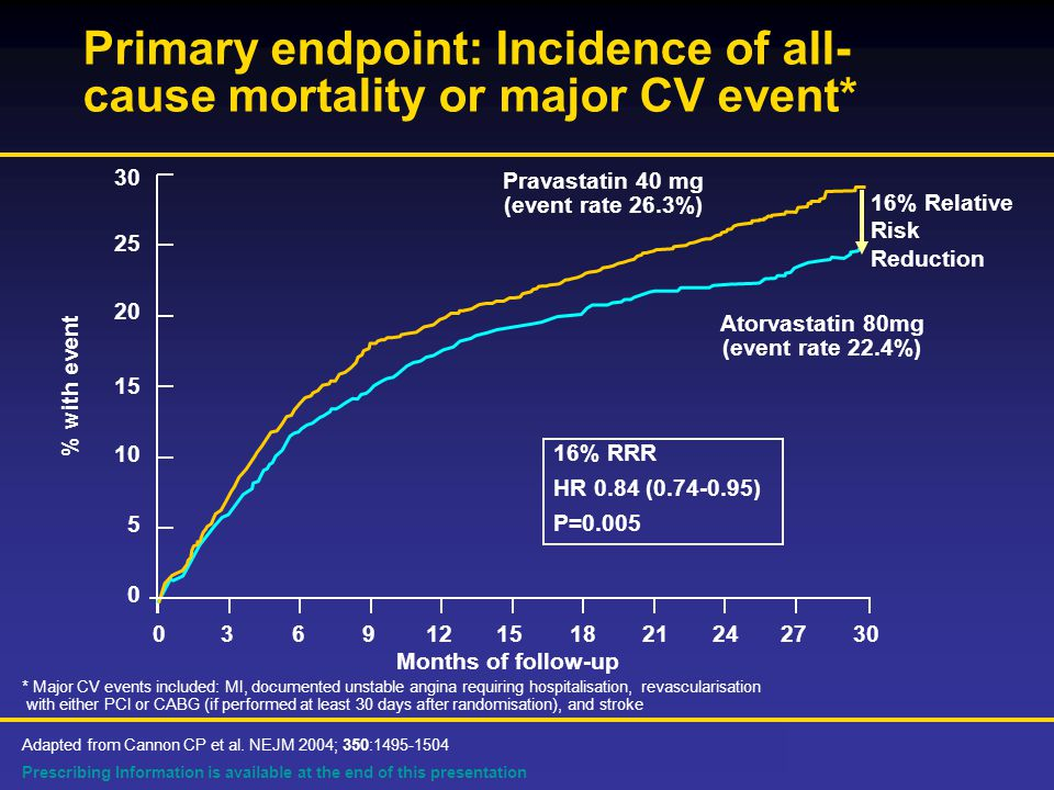 Prescribing Information is available at the end of this presentation Primary endpoint: Incidence of all- cause mortality or major CV event* Adapted from Cannon CP et al.