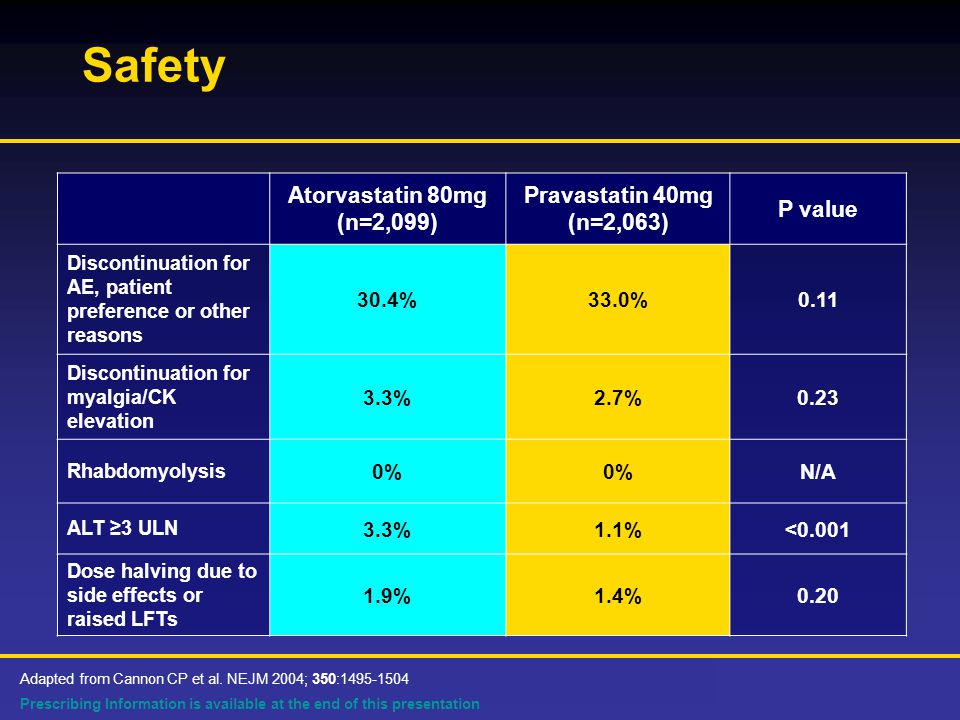 Prescribing Information is available at the end of this presentation Safety Atorvastatin 80mg (n=2,099) Pravastatin 40mg (n=2,063) P value Discontinuation for AE, patient preference or other reasons 30.4%33.0%0.11 Discontinuation for myalgia/CK elevation 3.3%2.7%0.23 Rhabdomyolysis 0% N/A ALT ≥3 ULN 3.3%1.1%<0.001 Dose halving due to side effects or raised LFTs 1.9%1.4%0.20 Adapted from Cannon CP et al.