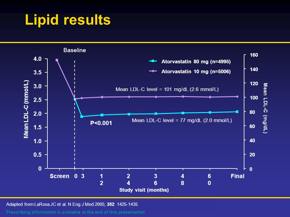 Prescribing Information is available at the end of this presentation Lipid results Adapted from LaRosa JC et al.