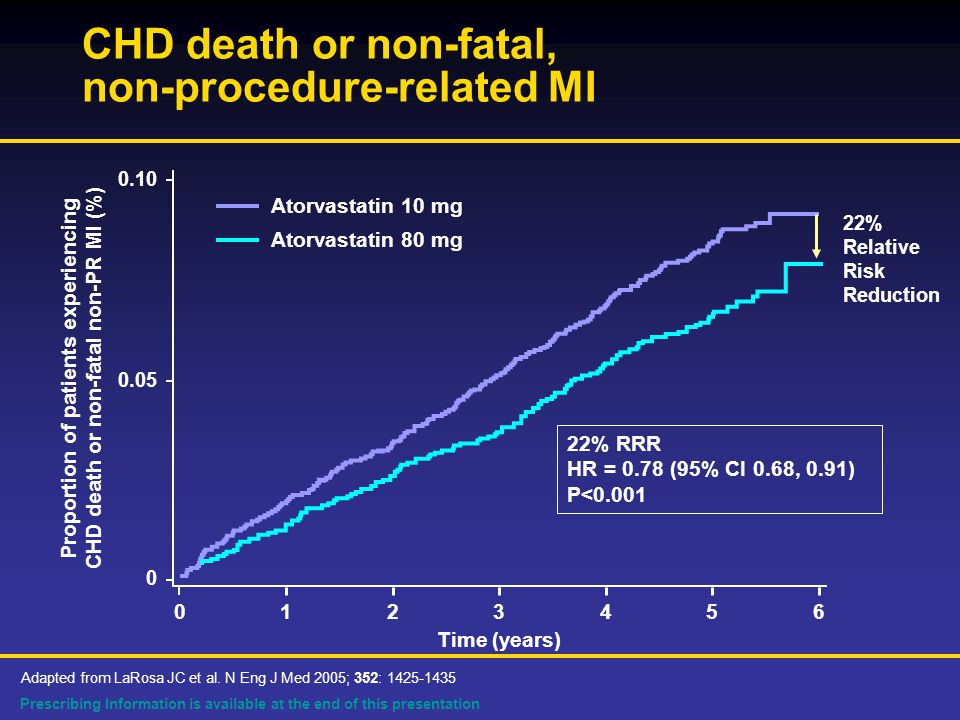 Prescribing Information is available at the end of this presentation CHD death or non-fatal, non-procedure-related MI Time (years) Proportion of patients experiencing CHD death or non-fatal non-PR MI (%) % RRR HR = 0.78 (95% CI 0.68, 0.91) P< Atorvastatin 10 mg Atorvastatin 80 mg Adapted from LaRosa JC et al.