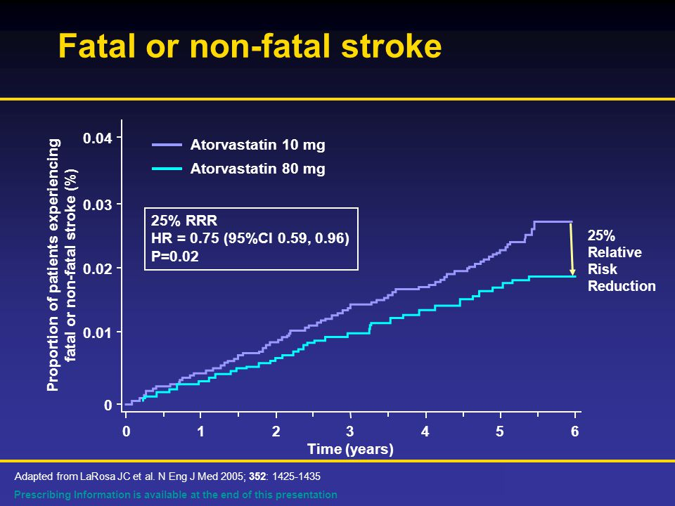 Prescribing Information is available at the end of this presentation Fatal or non-fatal stroke Proportion of patients experiencing fatal or non-fatal stroke (%) Time (years) % RRR HR = 0.75 (95%CI 0.59, 0.96) P=0.02 Adapted from LaRosa JC et al.