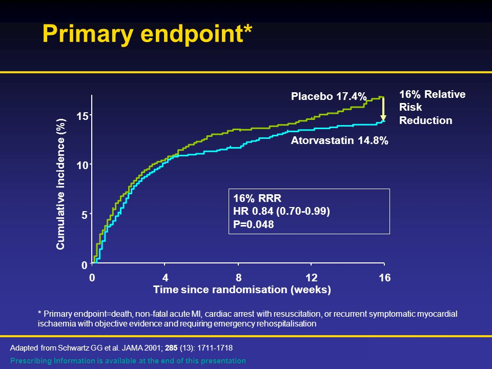 Prescribing Information is available at the end of this presentation Atorvastatin 14.8% 16% RRR HR 0.84 ( ) P=0.048 Placebo 17.4% Time since randomisation (weeks) Cumulative incidence (%) Primary endpoint* * Primary endpoint=death, non-fatal acute MI, cardiac arrest with resuscitation, or recurrent symptomatic myocardial ischaemia with objective evidence and requiring emergency rehospitalisation Adapted from Schwartz GG et al.