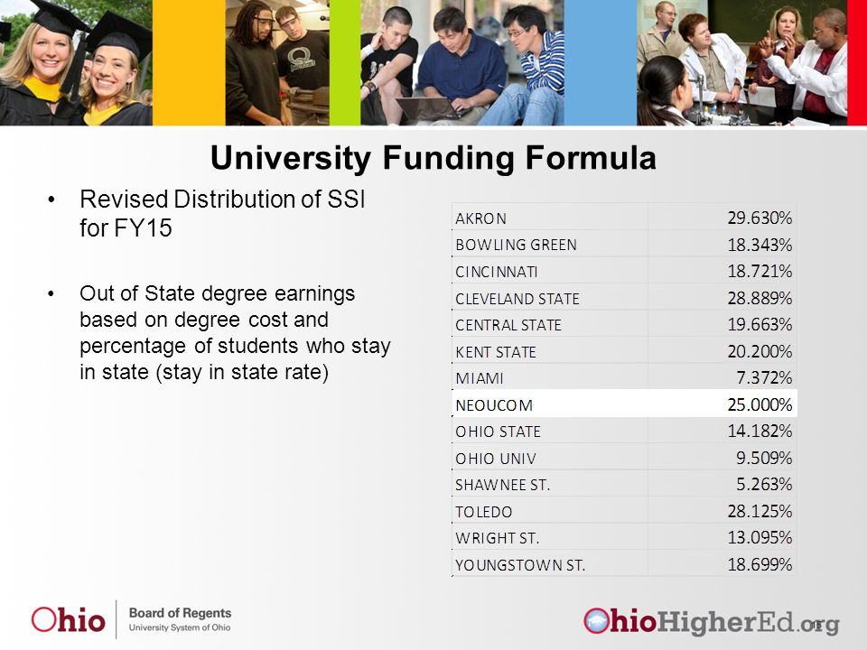 University Funding Formula Revised Distribution of SSI for FY15 Out of State degree earnings based on degree cost and percentage of students who stay in state (stay in state rate) 15