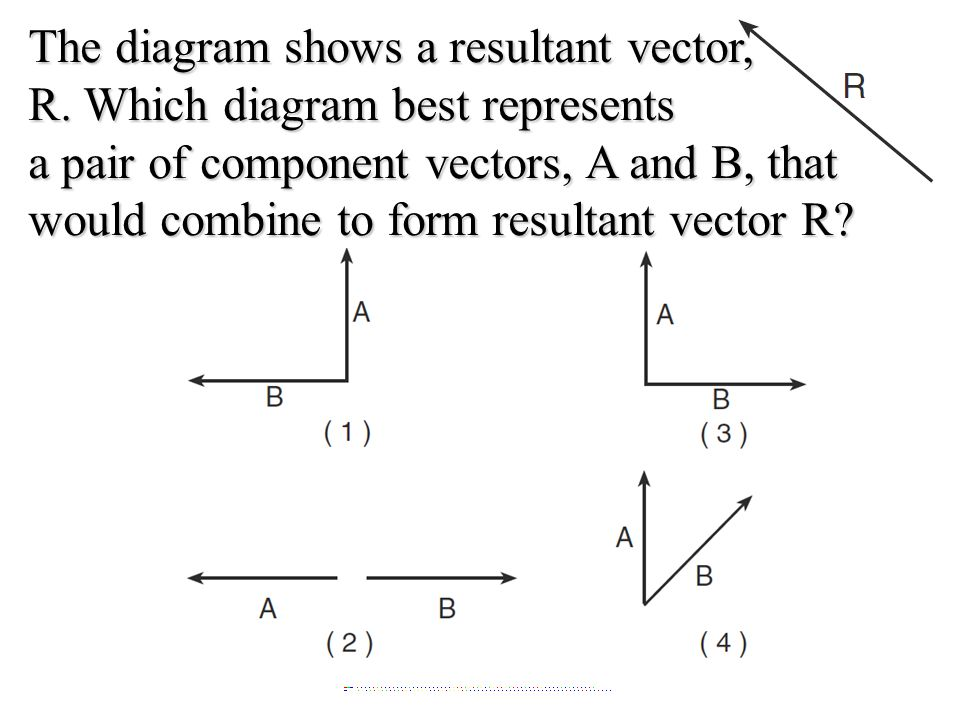 The diagram shows a resultant vector, R.
