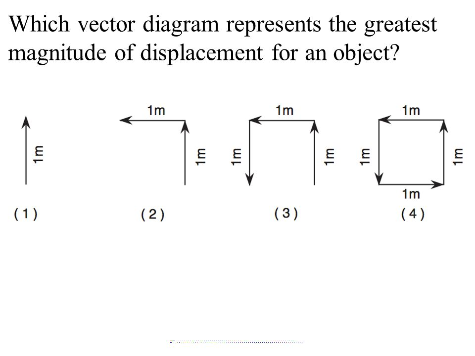 Which vector diagram represents the greatest magnitude of displacement for an object