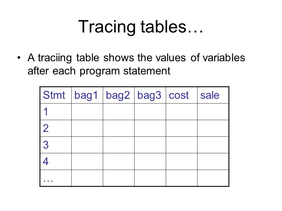 Tracing tables… A traciing table shows the values of variables after each program statement Stmtbag1bag2bag3costsale …