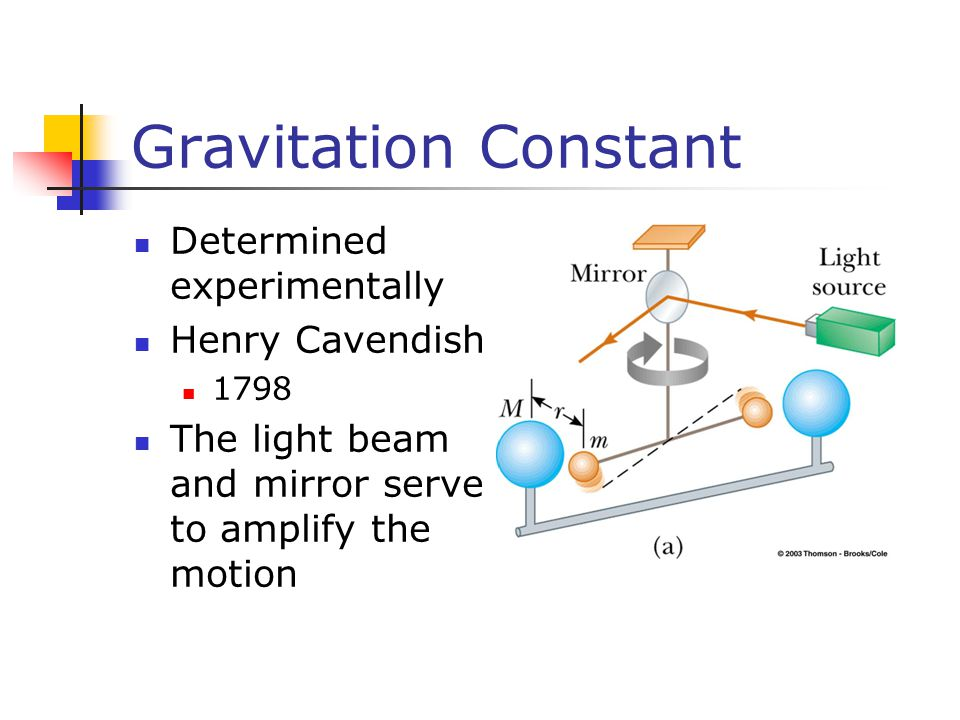 Gravitation Constant Determined experimentally Henry Cavendish 1798 The light beam and mirror serve to amplify the motion