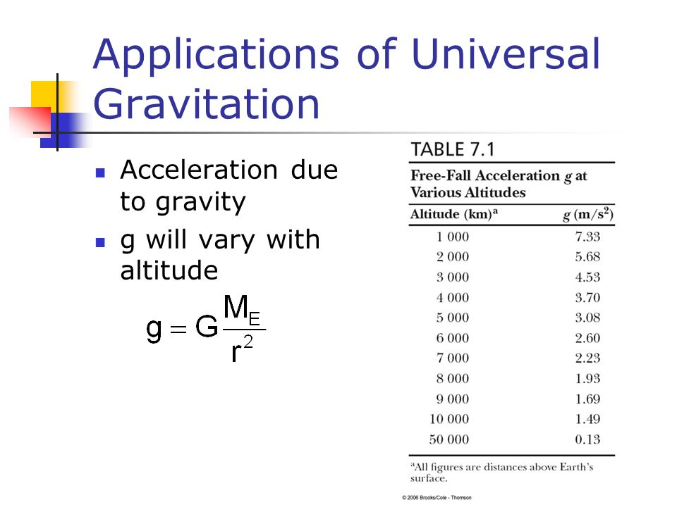 Applications of Universal Gravitation Acceleration due to gravity g will vary with altitude