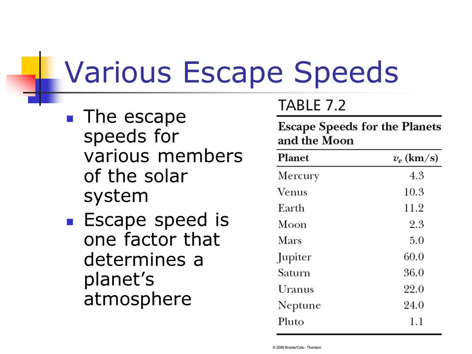 Various Escape Speeds The escape speeds for various members of the solar system Escape speed is one factor that determines a planet's atmosphere