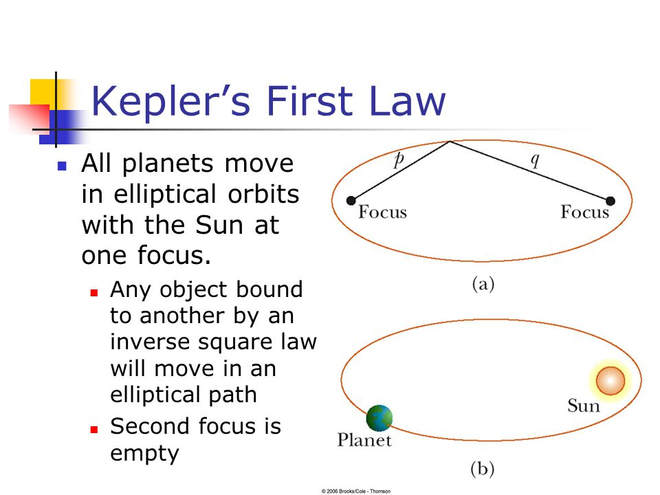 Kepler's First Law All planets move in elliptical orbits with the Sun at one focus.