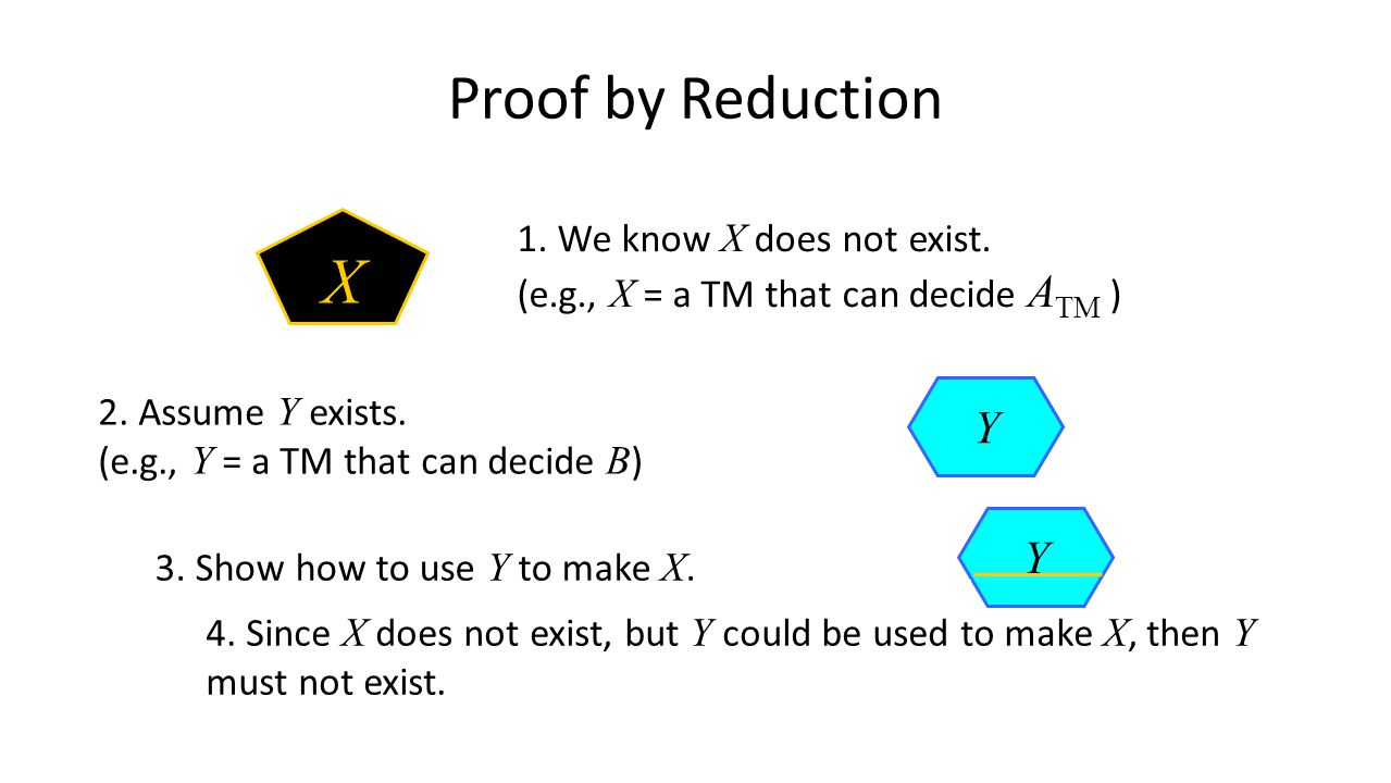 Proof by Reduction 1. We know X does not exist. (e.g., X = a TM that can decide A TM ) X 2.
