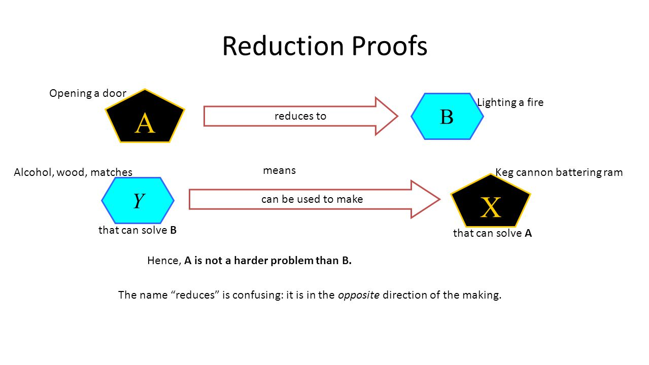 Reduction Proofs B reduces to A means Y that can solve B can be used to make X that can solve A The name reduces is confusing: it is in the opposite direction of the making.