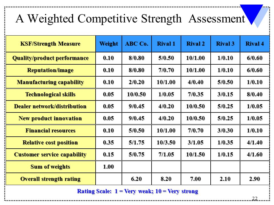 22 A Weighted Competitive Strength Assessment KSF Measure Quality Product Performance Reputation
