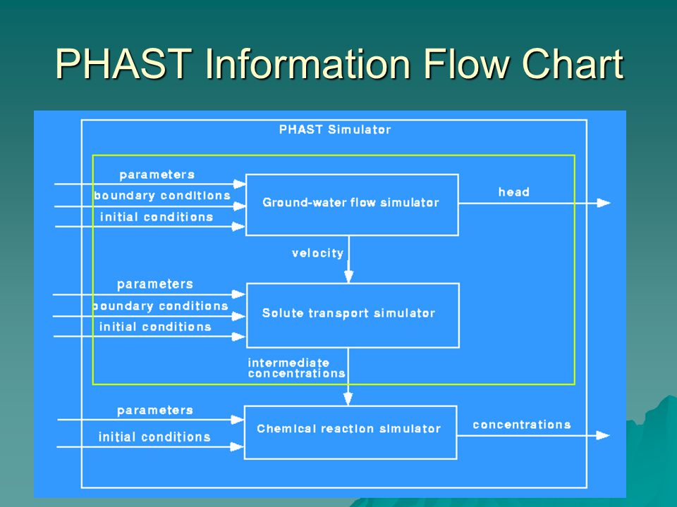 Ground Water Flow And Solute Transport For The Phast Simulator Ken
