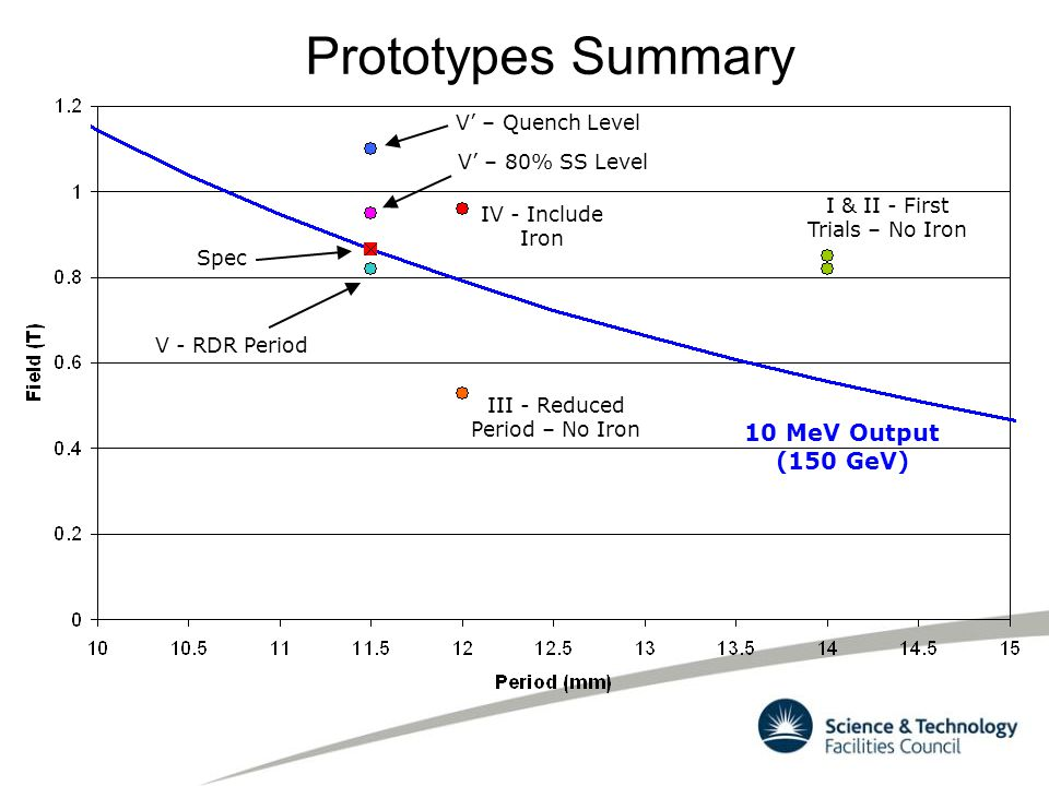 Prototypes Summary I & II - First Trials – No Iron III - Reduced Period – No Iron IV - Include Iron V - RDR Period V' – Quench Level V' – 80% SS Level Spec 10 MeV Output (150 GeV)