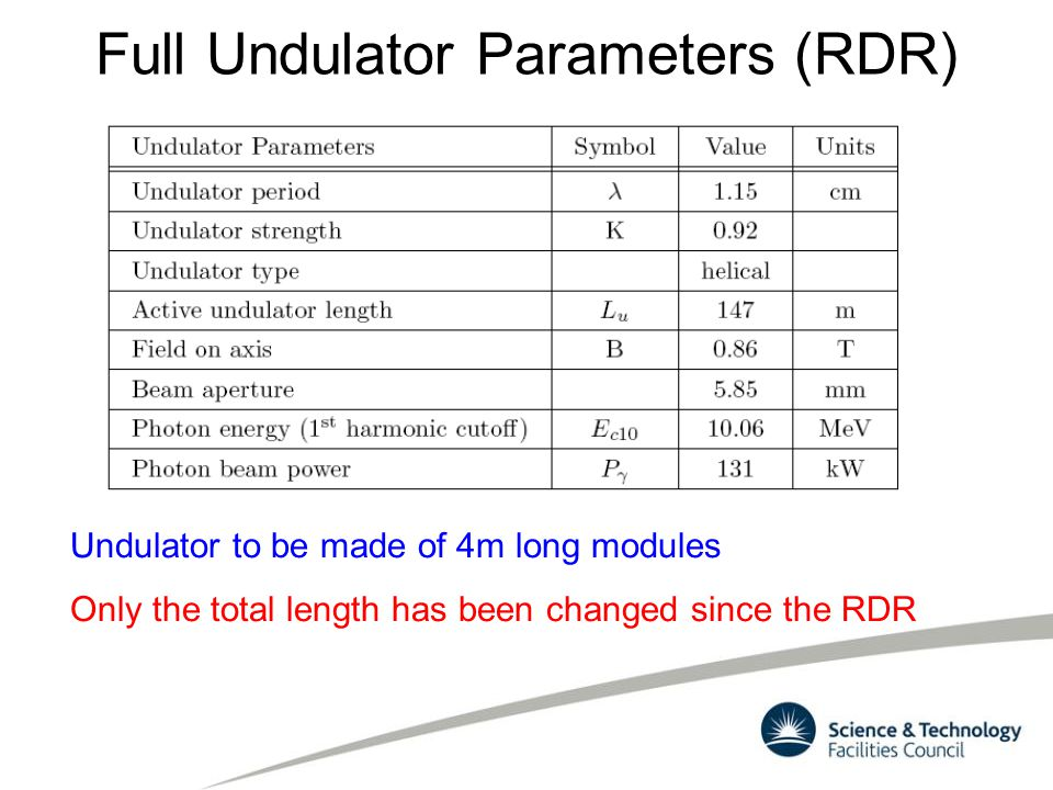 Full Undulator Parameters (RDR) Undulator to be made of 4m long modules Only the total length has been changed since the RDR