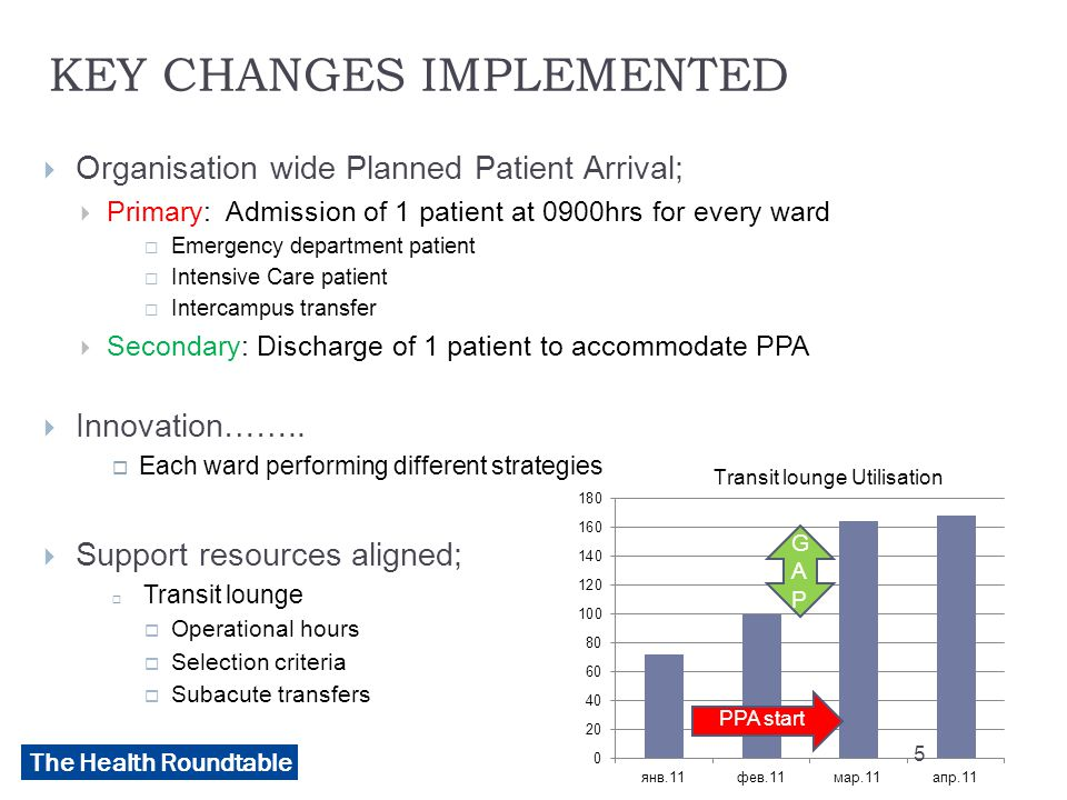 The Health Roundtable KEY CHANGES IMPLEMENTED  Organisation wide Planned Patient Arrival;  Primary: Admission of 1 patient at 0900hrs for every ward  Emergency department patient  Intensive Care patient  Intercampus transfer  Secondary: Discharge of 1 patient to accommodate PPA  Innovation……..