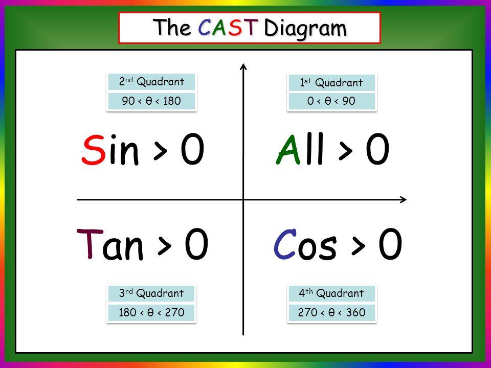 Trigonometric Ratios Of Any Angle P A Hunt Ppt Download