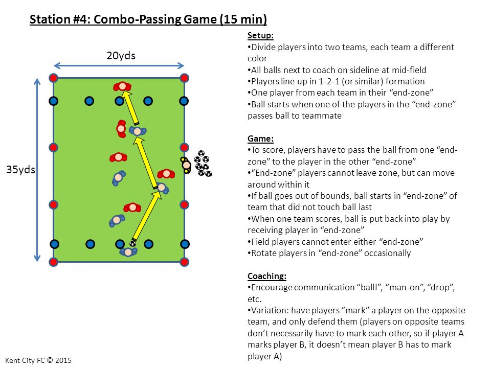 Station #4: Combo-Passing Game (15 min) Setup: Divide players into two teams, each team a different color All balls next to coach on sideline at mid-field Players line up in (or similar) formation One player from each team in their end-zone Ball starts when one of the players in the end-zone passes ball to teammate Game: To score, players have to pass the ball from one end- zone to the player in the other end-zone End-zone players cannot leave zone, but can move around within it If ball goes out of bounds, ball starts in end-zone of team that did not touch ball last When one team scores, ball is put back into play by receiving player in end-zone Field players cannot enter either end-zone Rotate players in end-zone occasionally Coaching: Encourage communication ball! , man-on , drop , etc.