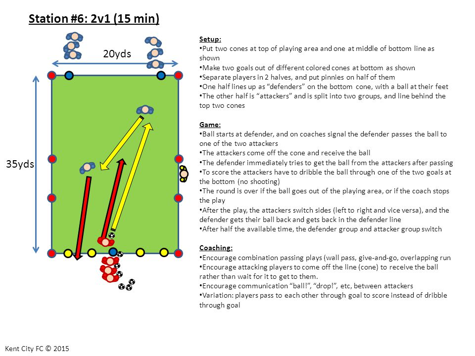 Station #6: 2v1 (15 min) Setup: Put two cones at top of playing area and one at middle of bottom line as shown Make two goals out of different colored cones at bottom as shown Separate players in 2 halves, and put pinnies on half of them One half lines up as defenders on the bottom cone, with a ball at their feet The other half is attackers and is split into two groups, and line behind the top two cones Game: Ball starts at defender, and on coaches signal the defender passes the ball to one of the two attackers The attackers come off the cone and receive the ball The defender immediately tries to get the ball from the attackers after passing To score the attackers have to dribble the ball through one of the two goals at the bottom (no shooting) The round is over if the ball goes out of the playing area, or if the coach stops the play After the play, the attackers switch sides (left to right and vice versa), and the defender gets their ball back and gets back in the defender line After half the available time, the defender group and attacker group switch Coaching: Encourage combination passing plays (wall pass, give-and-go, overlapping run Encourage attacking players to come off the line (cone) to receive the ball rather than wait for it to get to them.
