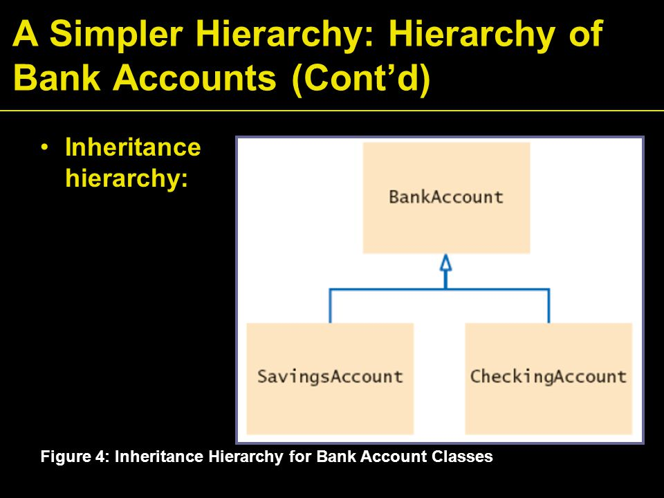 A Simpler Hierarchy: Hierarchy of Bank Accounts (Cont'd) Figure 4: Inheritance Hierarchy for Bank Account Classes Inheritance hierarchy: