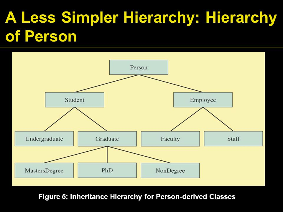 A Less Simpler Hierarchy: Hierarchy of Person Figure 5: Inheritance Hierarchy for Person-derived Classes
