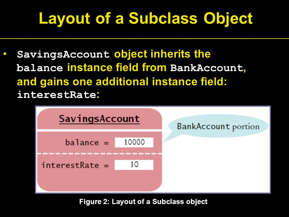Layout of a Subclass Object SavingsAccount object inherits the balance instance field from BankAccount, and gains one additional instance field: interestRate : Figure 2: Layout of a Subclass object