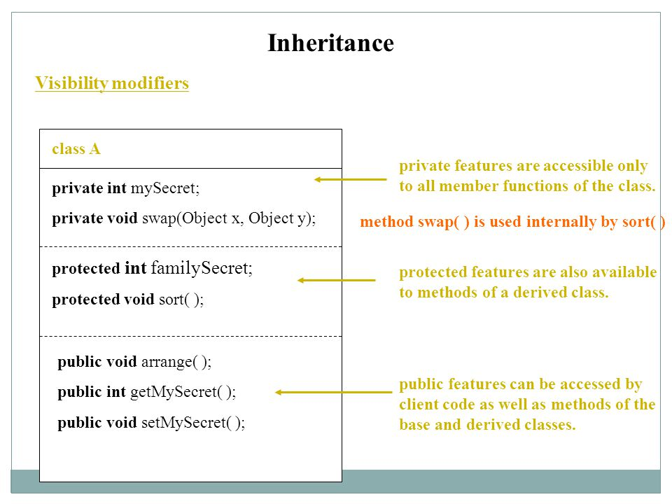 Inheritance Visibility modifiers class A private int mySecret; private void swap(Object x, Object y); protected int familySecret; protected void sort( ); public void arrange( ); public int getMySecret( ); public void setMySecret( ); private features are accessible only to all member functions of the class.