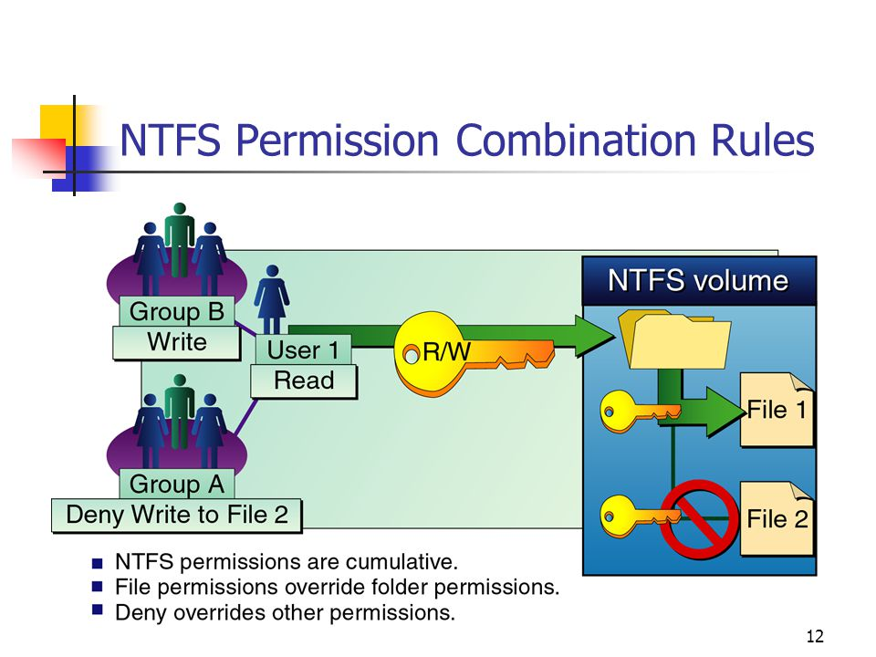 12 NTFS Permission Combination Rules