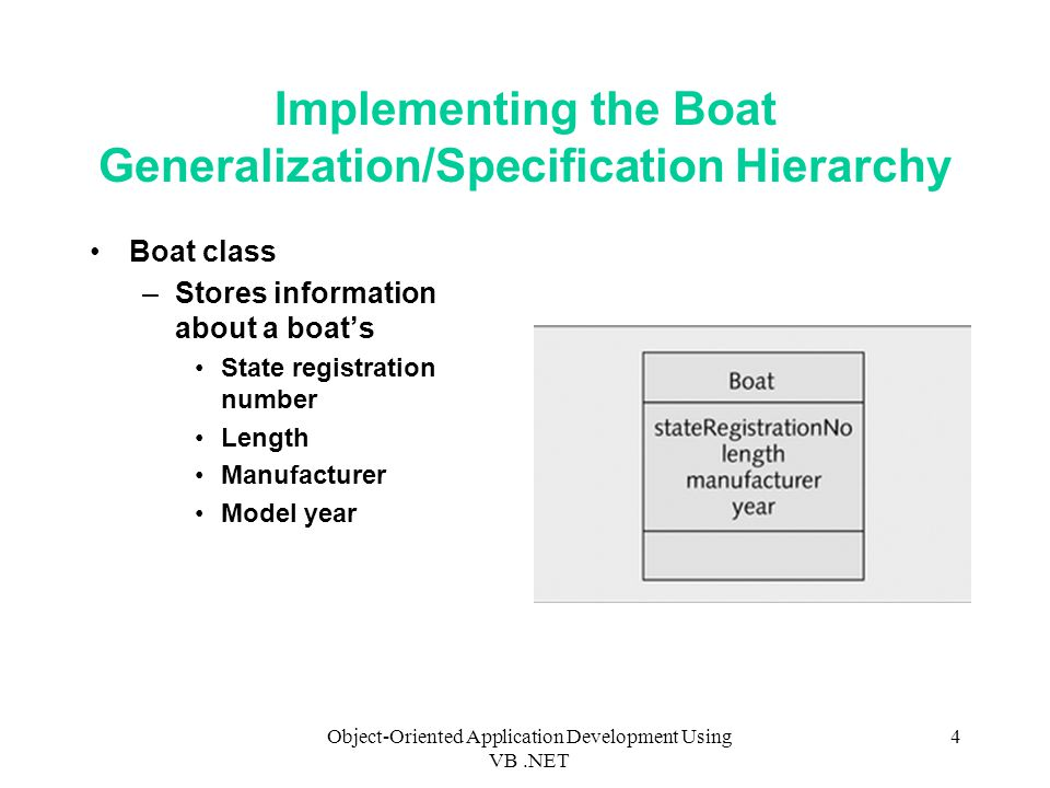 Object-Oriented Application Development Using VB.NET 4 Implementing the Boat Generalization/Specification Hierarchy Boat class –Stores information about a boat's State registration number Length Manufacturer Model year
