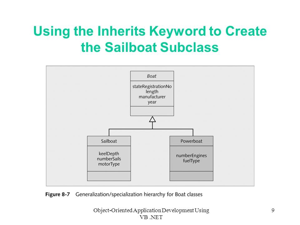 Object-Oriented Application Development Using VB.NET 9 Using the Inherits Keyword to Create the Sailboat Subclass
