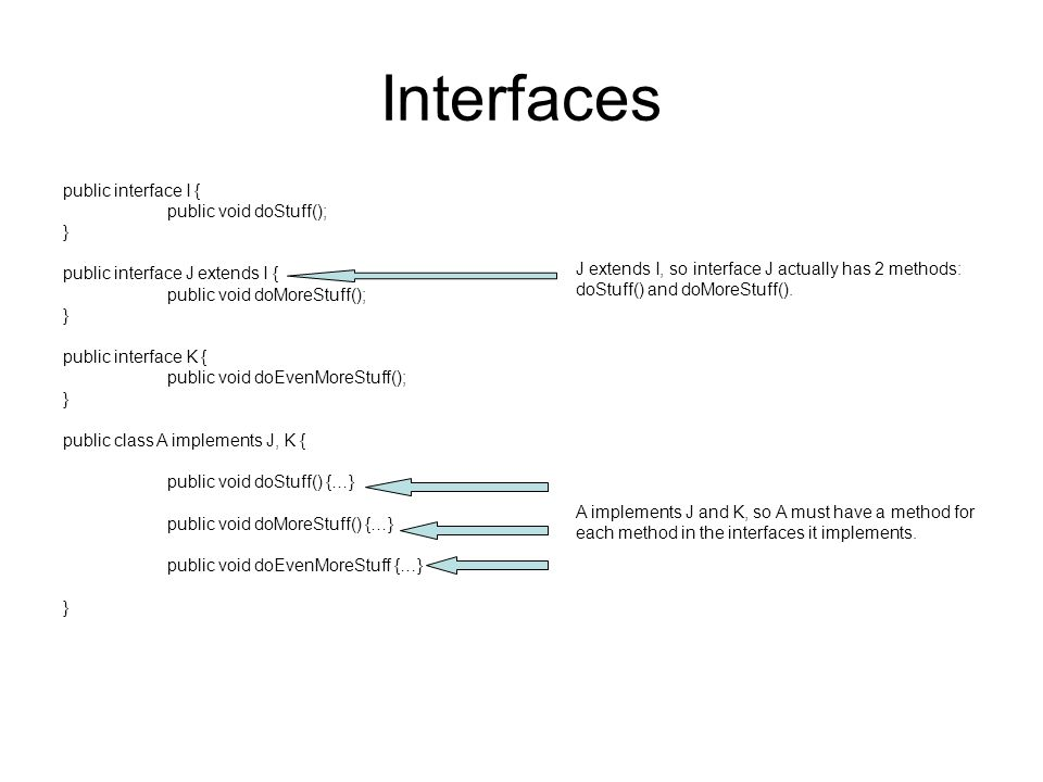 Interfaces public interface I { public void doStuff(); } public interface J extends I { public void doMoreStuff(); } public interface K { public void doEvenMoreStuff(); } public class A implements J, K { public void doStuff() {…} public void doMoreStuff() {…} public void doEvenMoreStuff {…} } J extends I, so interface J actually has 2 methods: doStuff() and doMoreStuff().