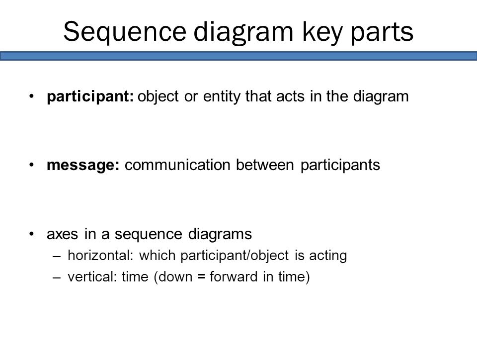 Sequence diagram key parts participant: object or entity that acts in the diagram message: communication between participants axes in a sequence diagrams –horizontal: which participant/object is acting –vertical: time (down = forward in time)