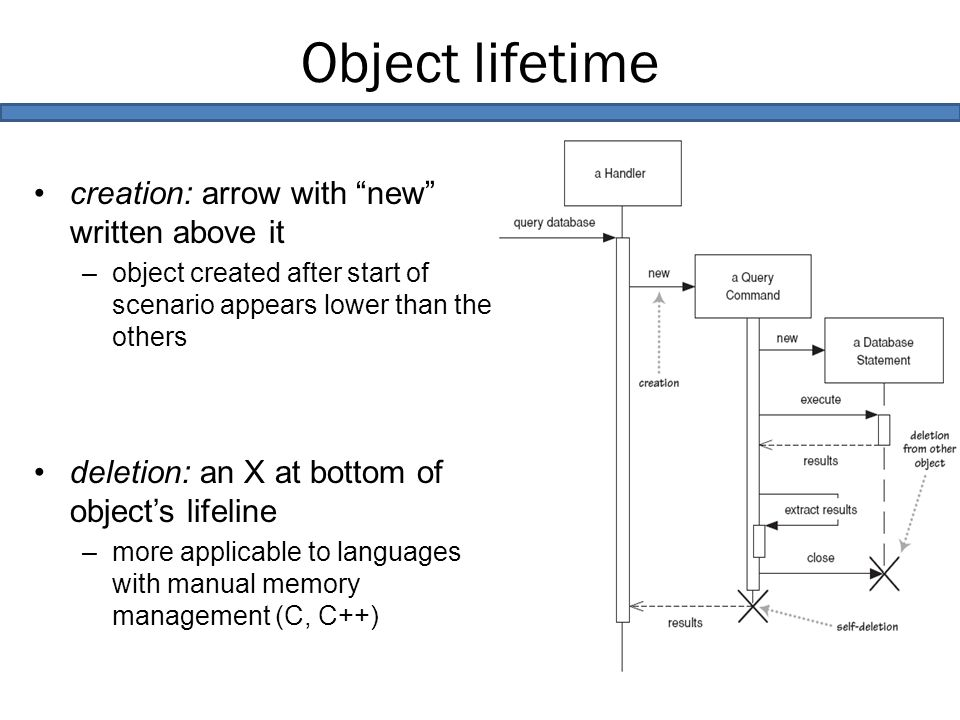 Object lifetime creation: arrow with new written above it –object created after start of scenario appears lower than the others deletion: an X at bottom of object's lifeline –more applicable to languages with manual memory management (C, C++)