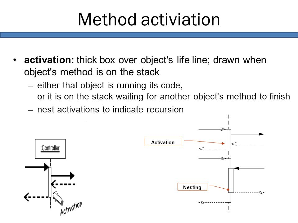 Method activiation activation: thick box over object s life line; drawn when object s method is on the stack –either that object is running its code, or it is on the stack waiting for another object s method to finish –nest activations to indicate recursion Activation Nesting