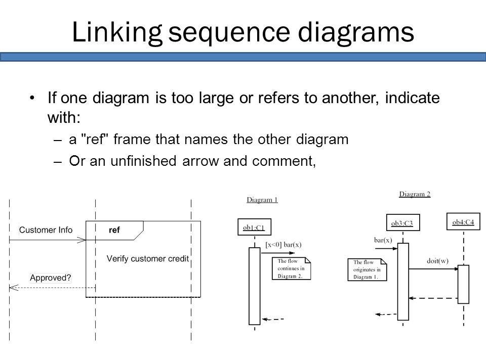 Linking sequence diagrams If one diagram is too large or refers to another, indicate with: –a ref frame that names the other diagram –Or an unfinished arrow and comment,