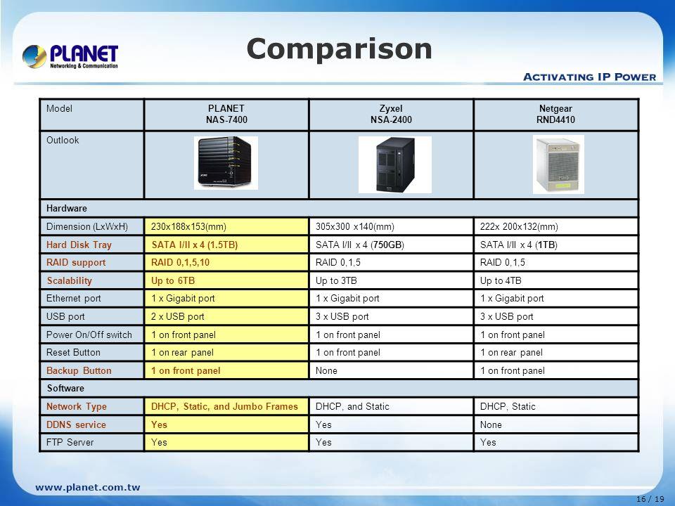 4-Bay SATA NAS RAID Server NAS-7400 Copyright © PLANET